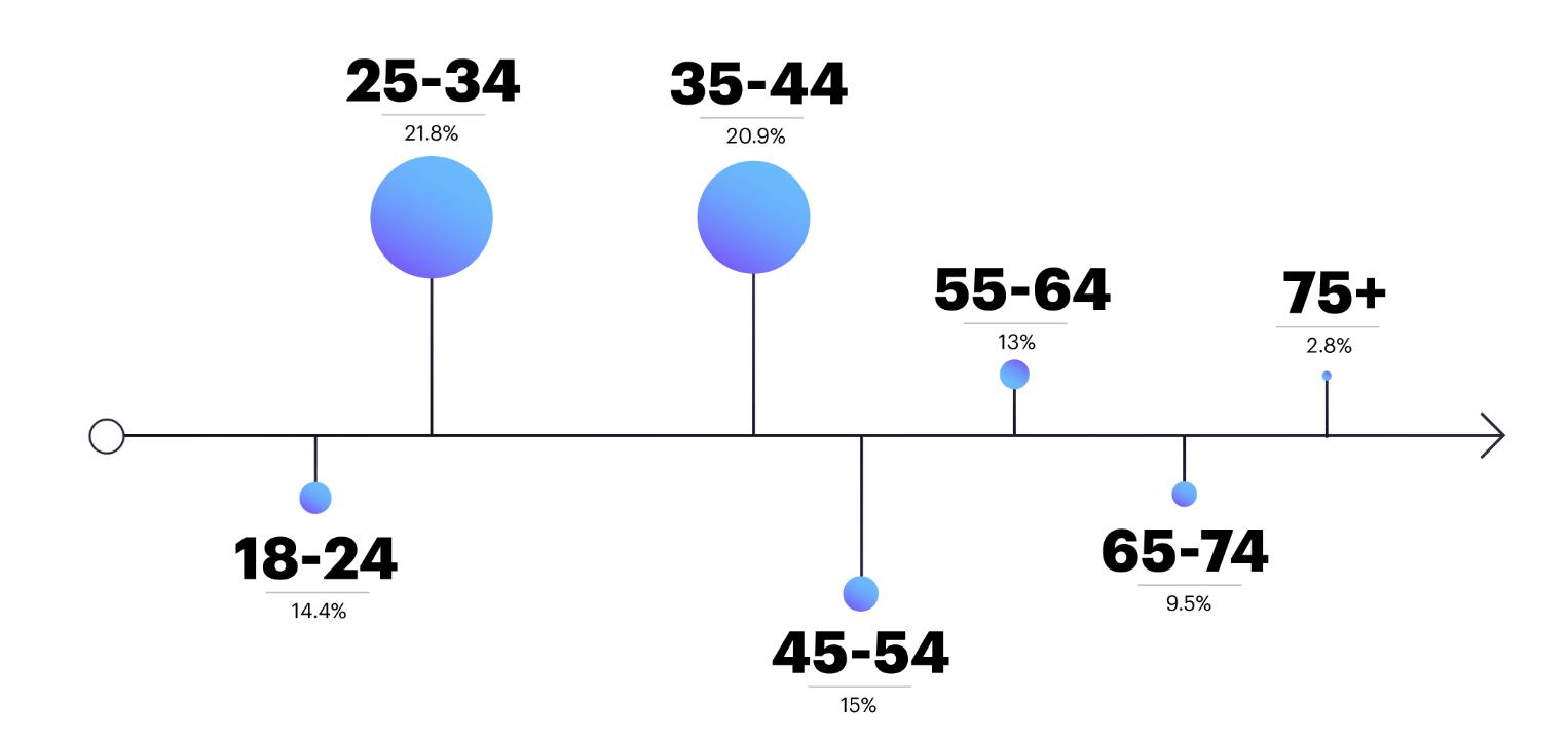 Активнее всего пользуются голосовыми интерфейсами люди в возрасте от 25 до 44 лет