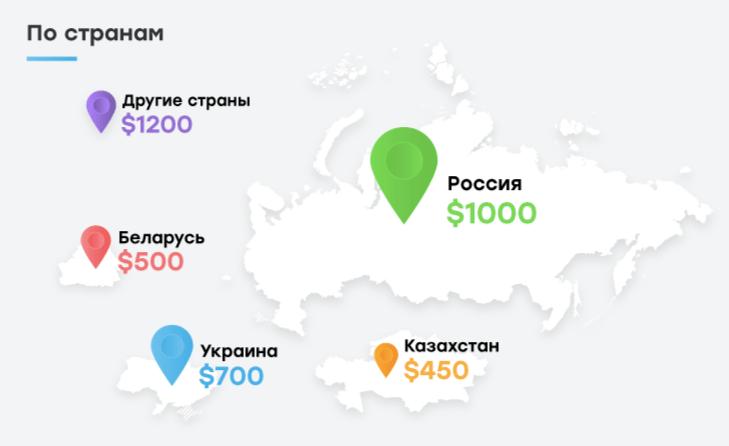 Зарплаты email-маркетологов в странах СНГ