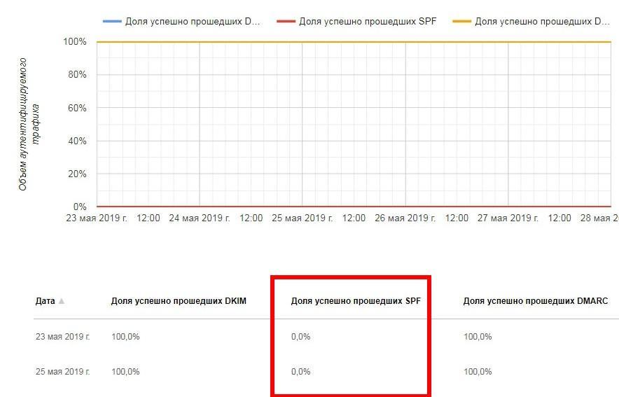 DMARC и DKIM проходят проверку, а SPF нет