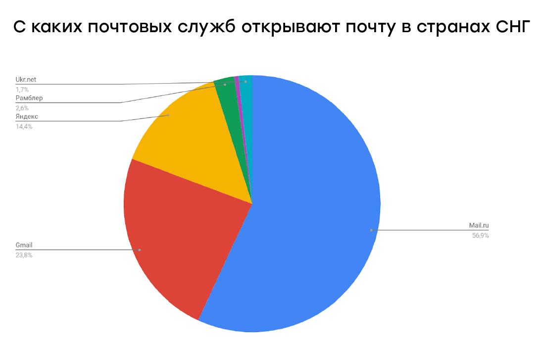 Более половины рассылок в СНГ (или русскоязычных рассылок) открывают через Mail.ru