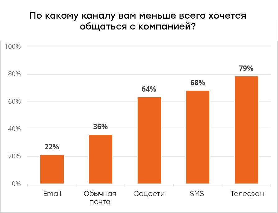 Только 22% пользователей не хотят получать рассылки