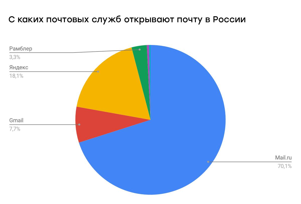 70% российских подписчиков открывают почту через Mail.ru