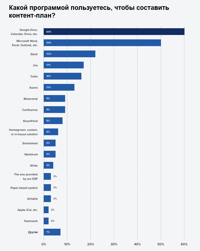 большинство маркетологов составляют контент-план в сервисах Google или Microsoft