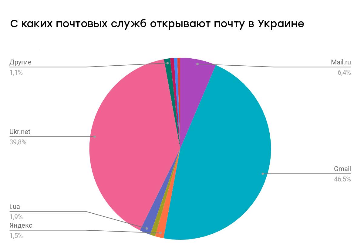 По Украине статистика из-за блокировки сервисов Яндекса и Mail.ru кардинально отличается