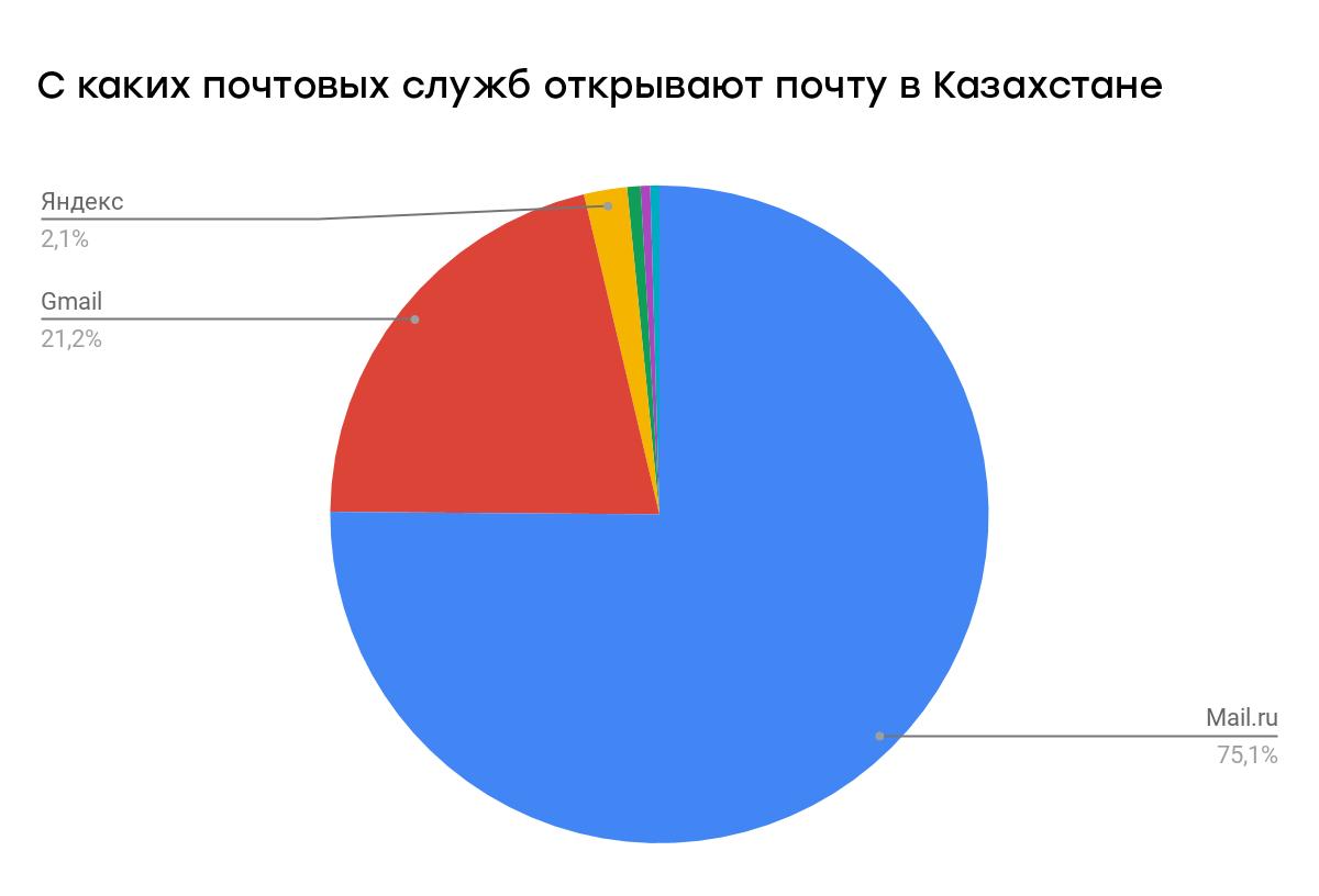 Рекордная доля Mail.ru — 75%. При этом Яндекс практически не используется — через него смотрят почту всего 2% людей