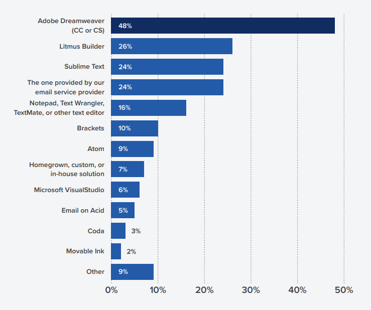 Чаще всего верстальщики используют Adobe Dreamweaver для разработки email