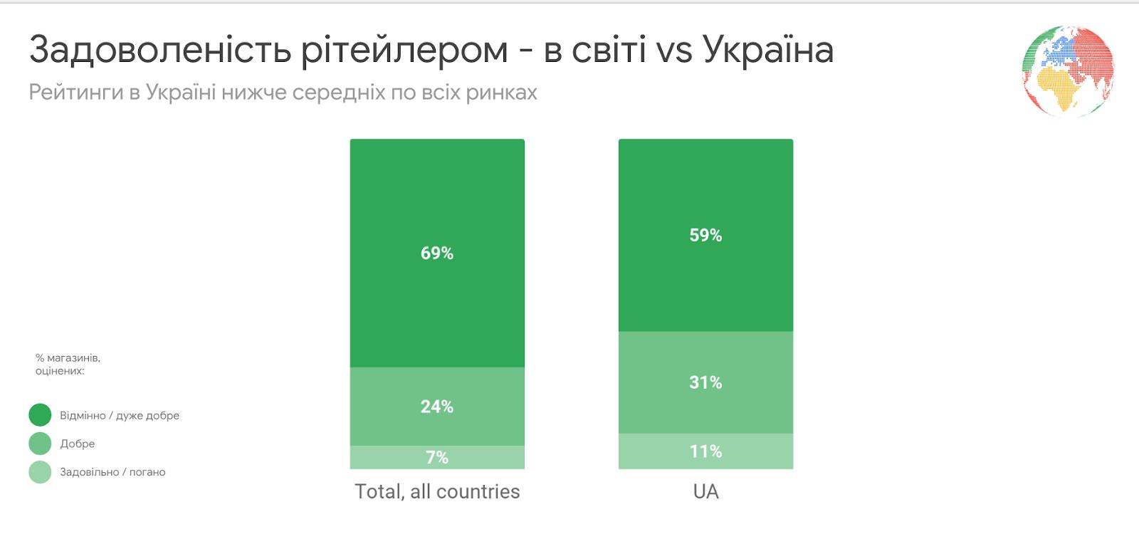 График удовлетворенности интернет-шоппингом в мире и Украине