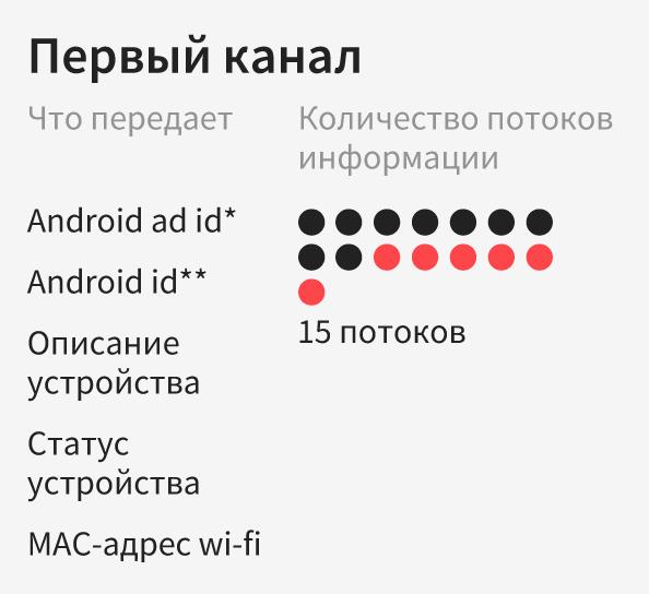 Типы данных, которое передает приложение Первого канала