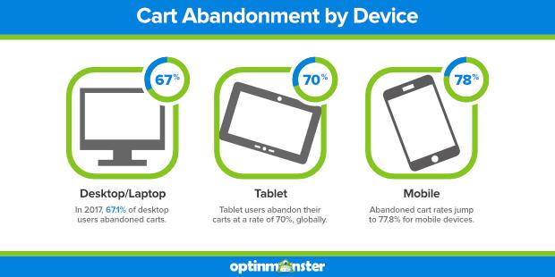 Больше всего бросают корзины с телефонов, 78%