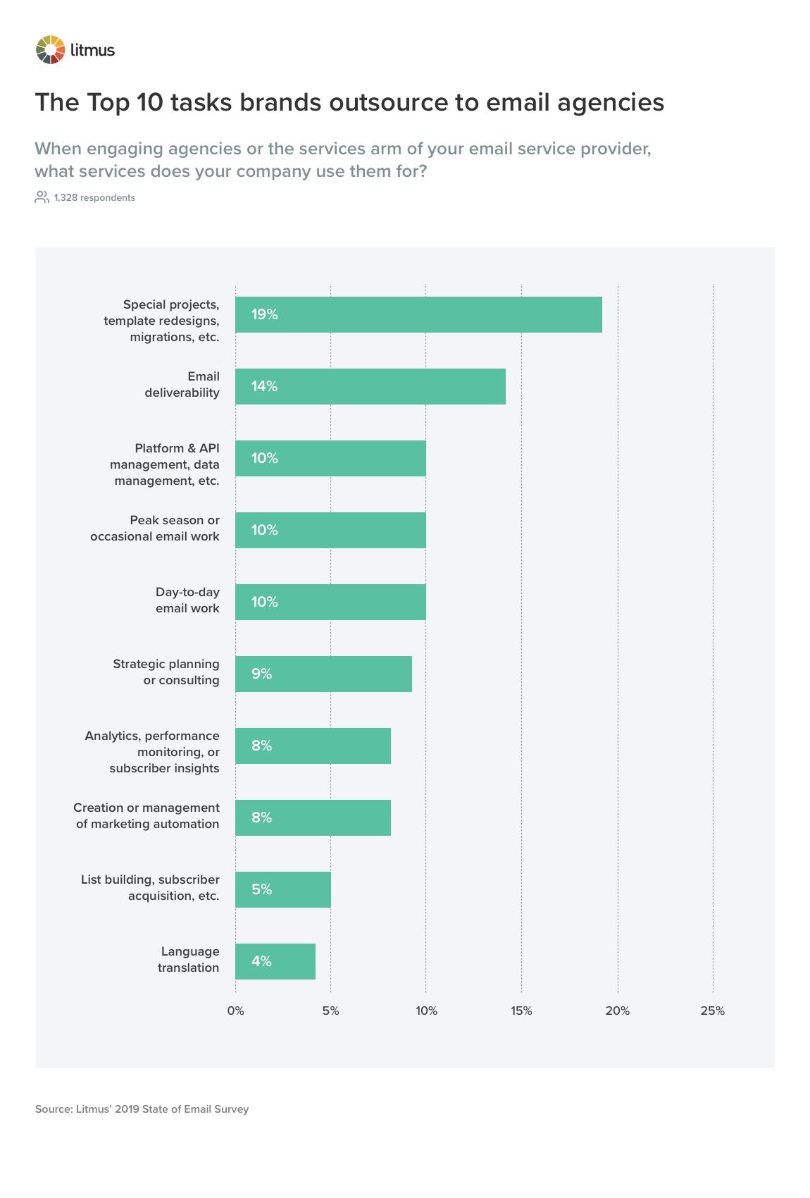 Задачи, которые делегируют маркетологи