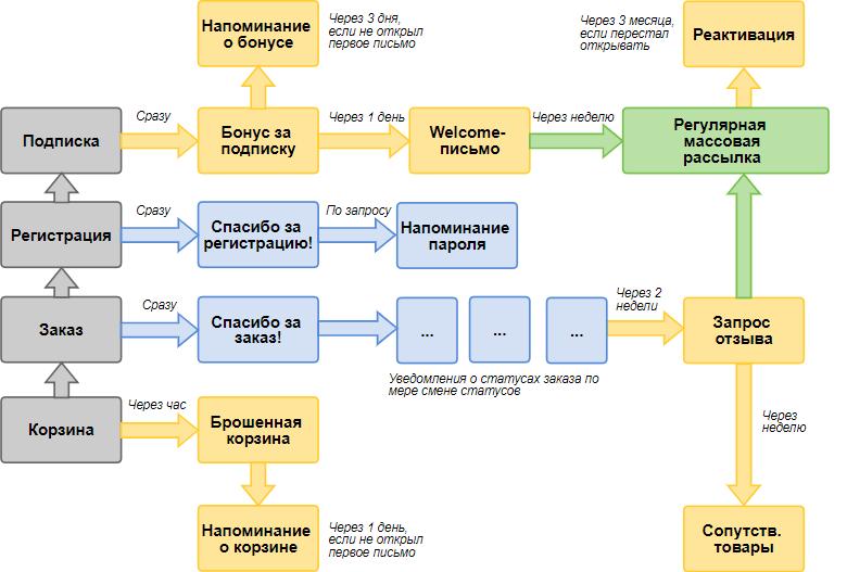 схема рассылок