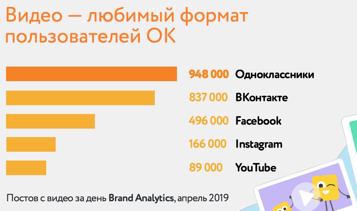 Сколько постов с видео в день делают пользователи топовых соцсетей