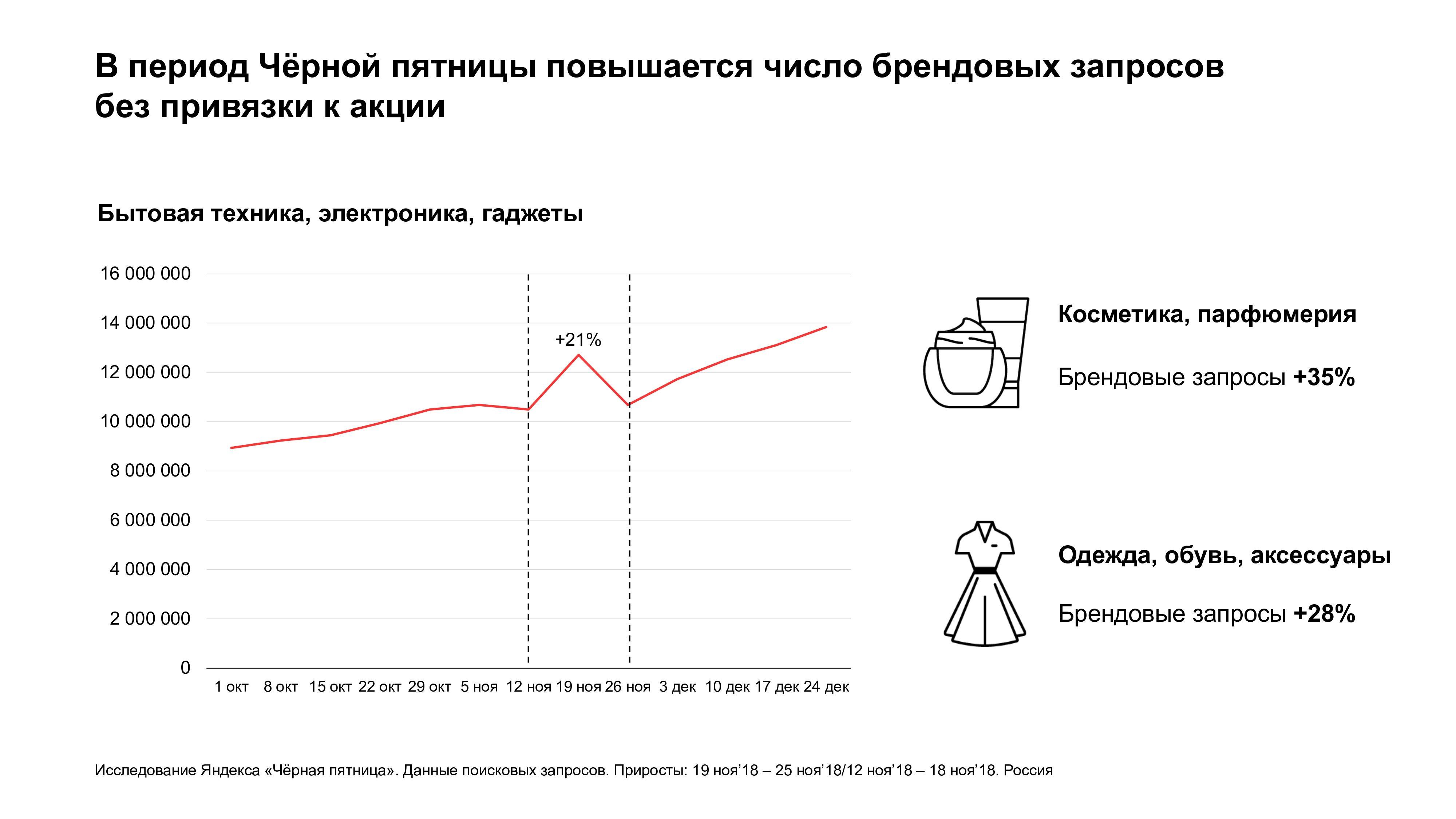 Рост брендовых запросов на 21%
