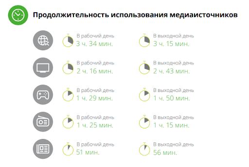 Сколько времени россияне посвящают основным медиа