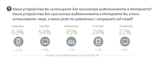 С помощью каких устройств россияне смотрят видео — лидирует смартфон