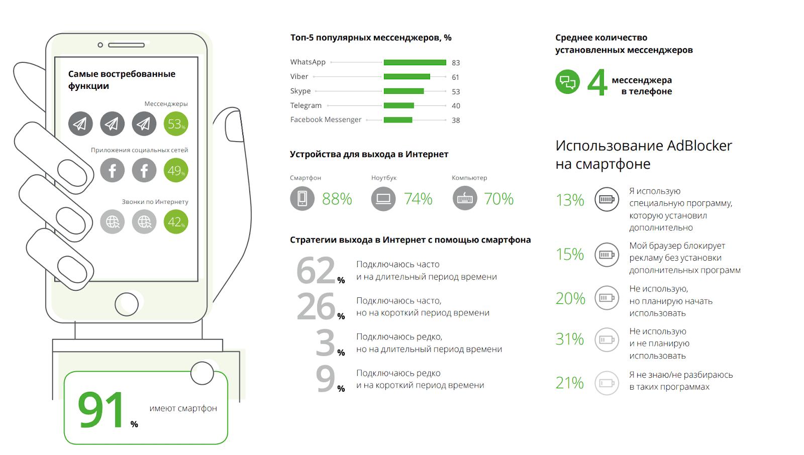 Использование смартфонов в России