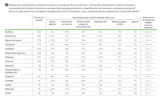 Какие соцсети используются в России