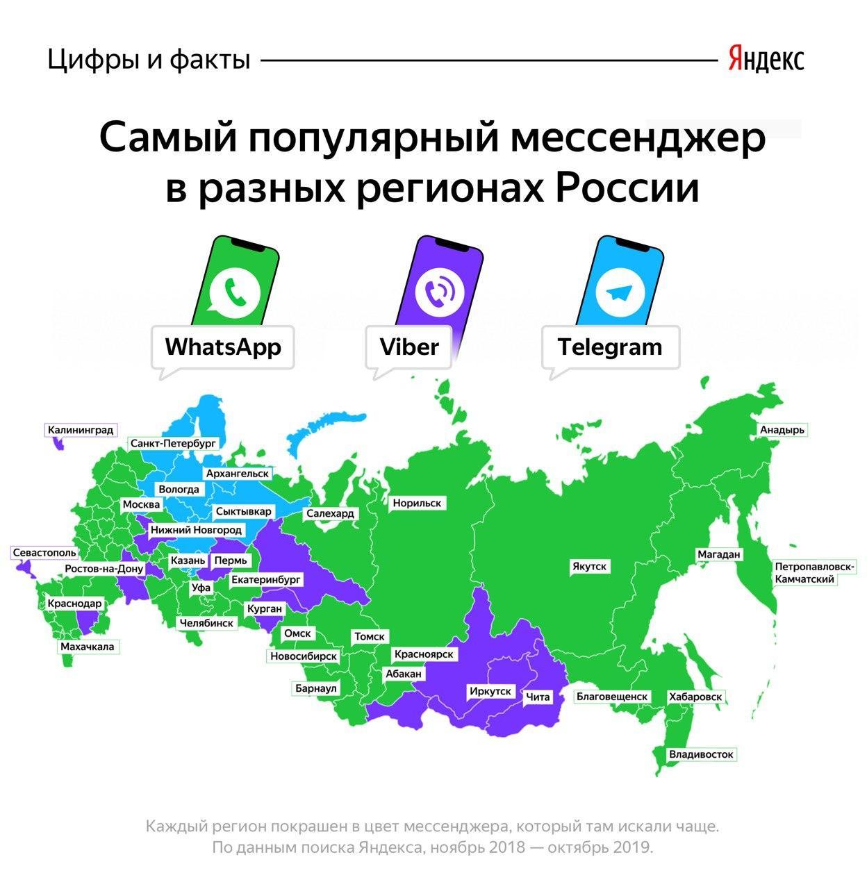Популярность мессенджеров в России