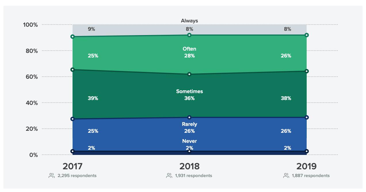 Только 8% компаний ответили, что всегда вносят правки, но с 2018 года их стало на 1% меньше