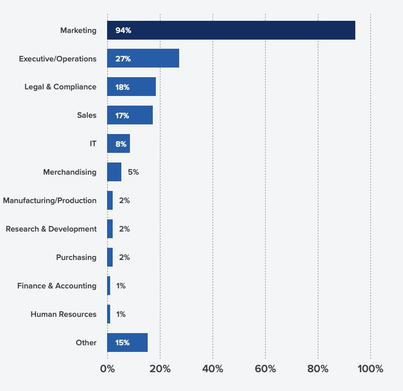График, показывающий, какие отделы участвуют в утверждении рассылки