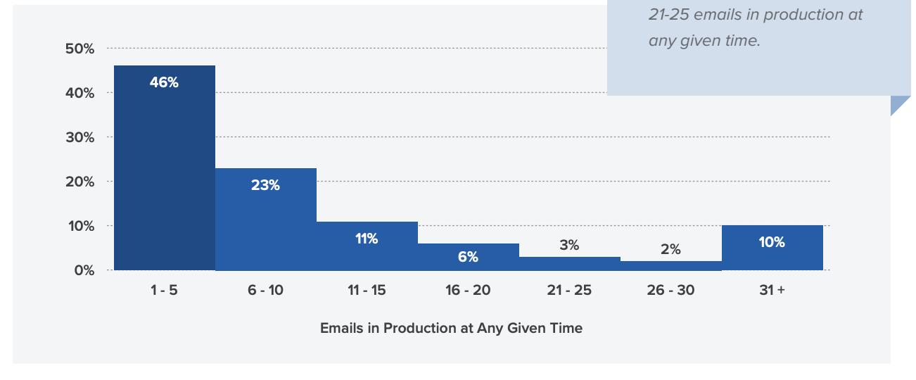 10% email-отделов готовят 31 и больше письмо одновременно