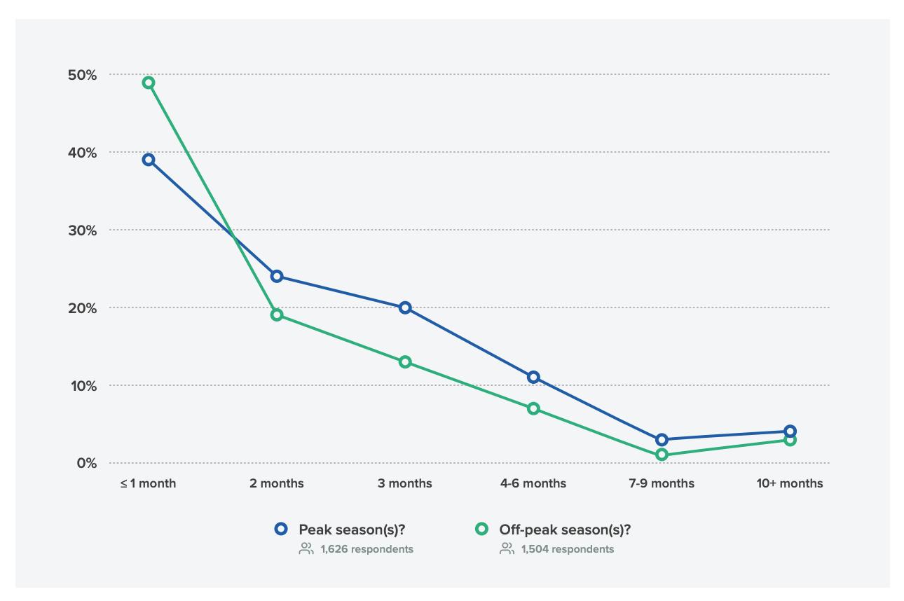 График, показывающий, за сколько месяцев маркетологи начинают готовить письмо
