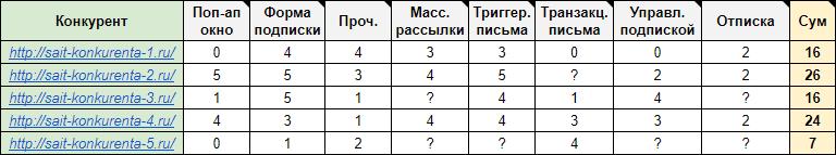 таблица с обзором конкурентов
