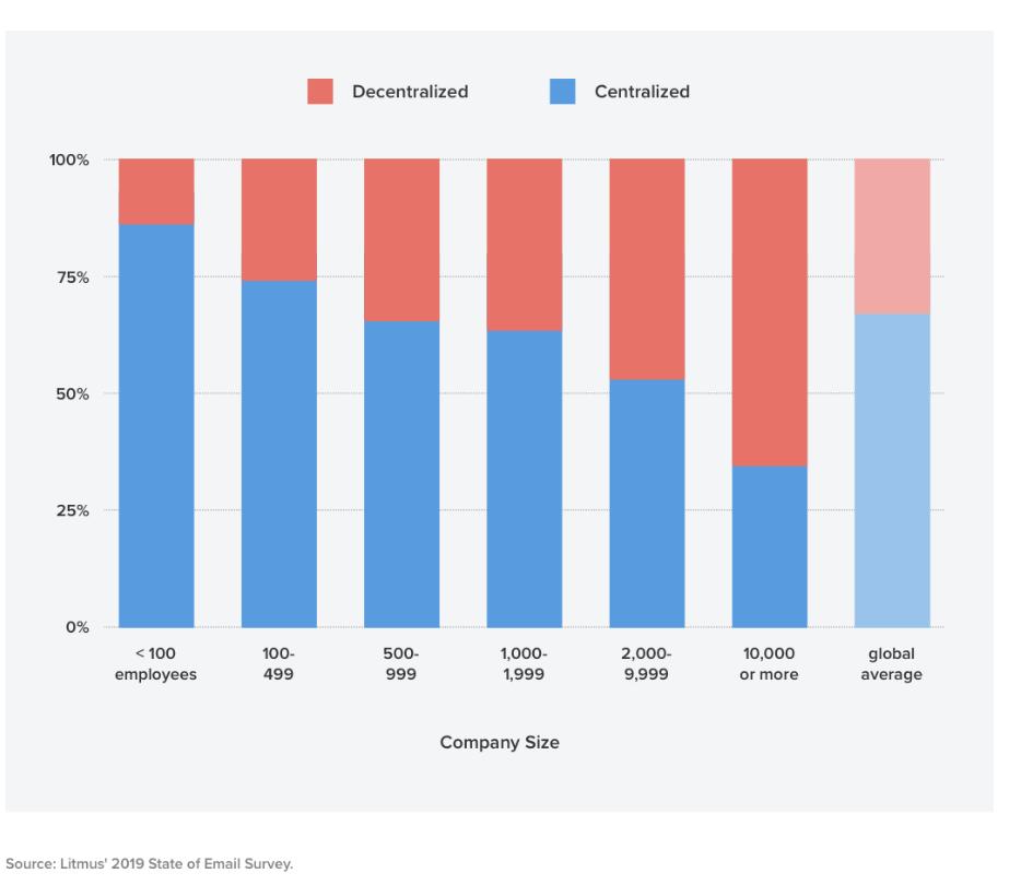 Зависимость типа команды от количества сотрудников