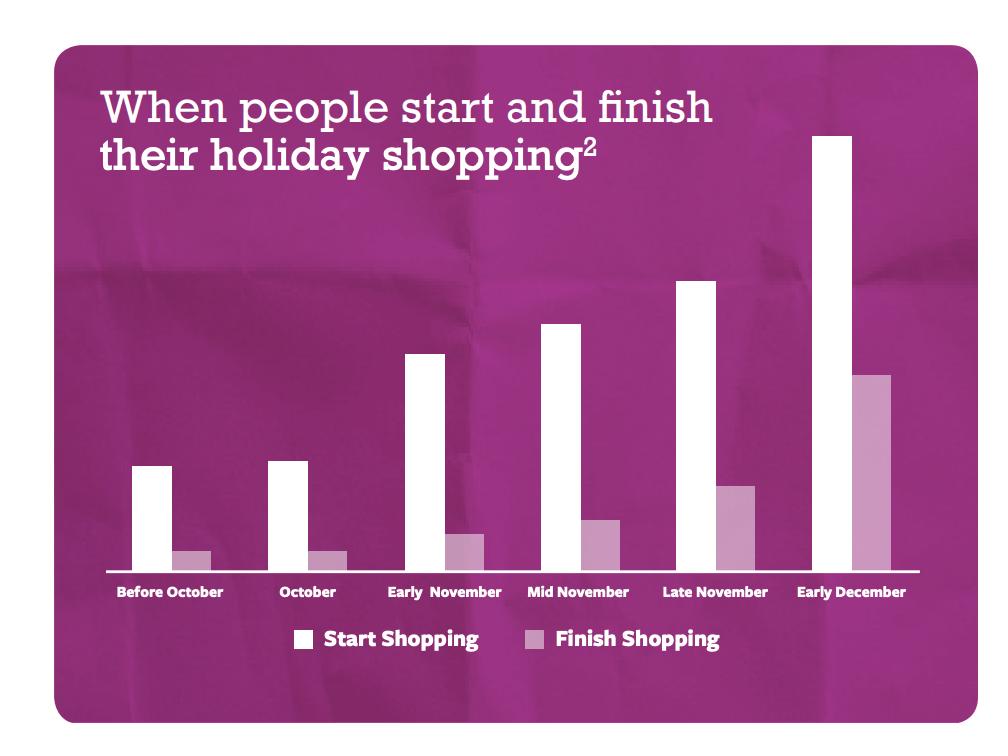 График начала и завершения новогодних покупок
