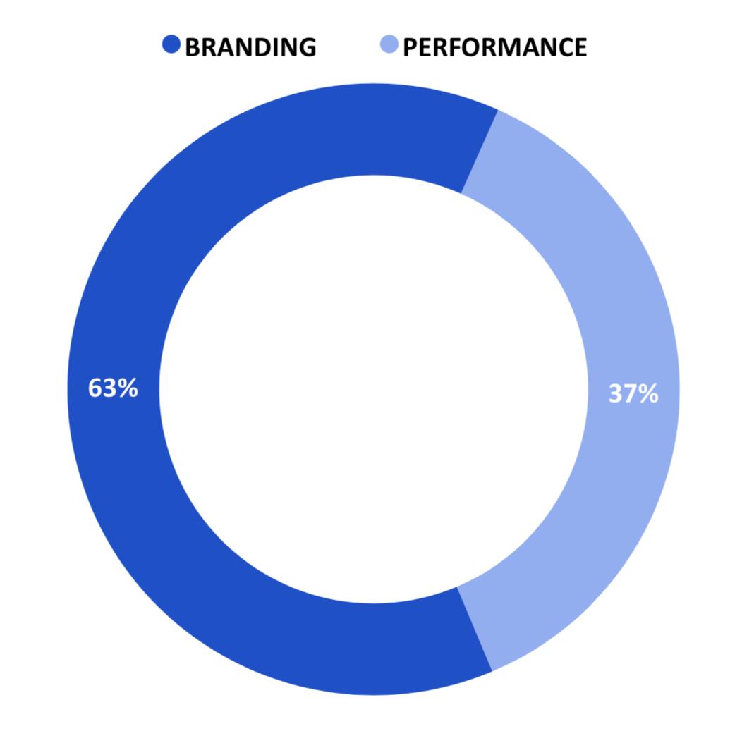 Соотношение типов рекламы