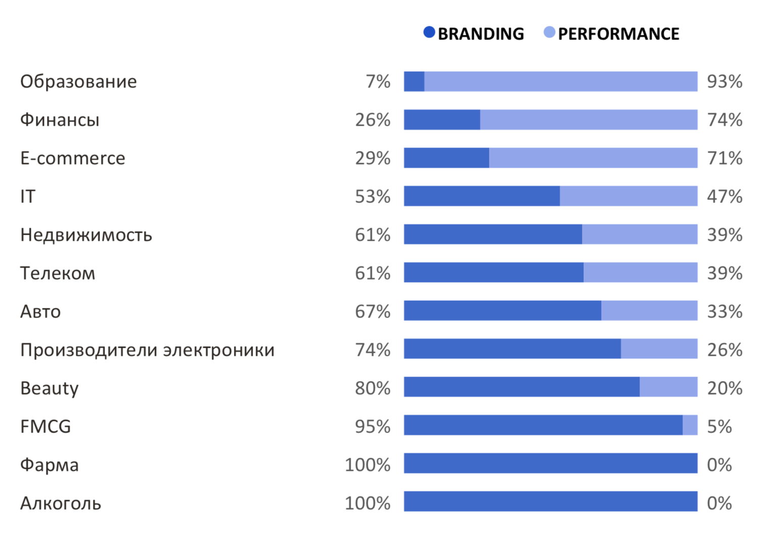 Соотношение брендинговой и перфоманс-рекламы по отраслям