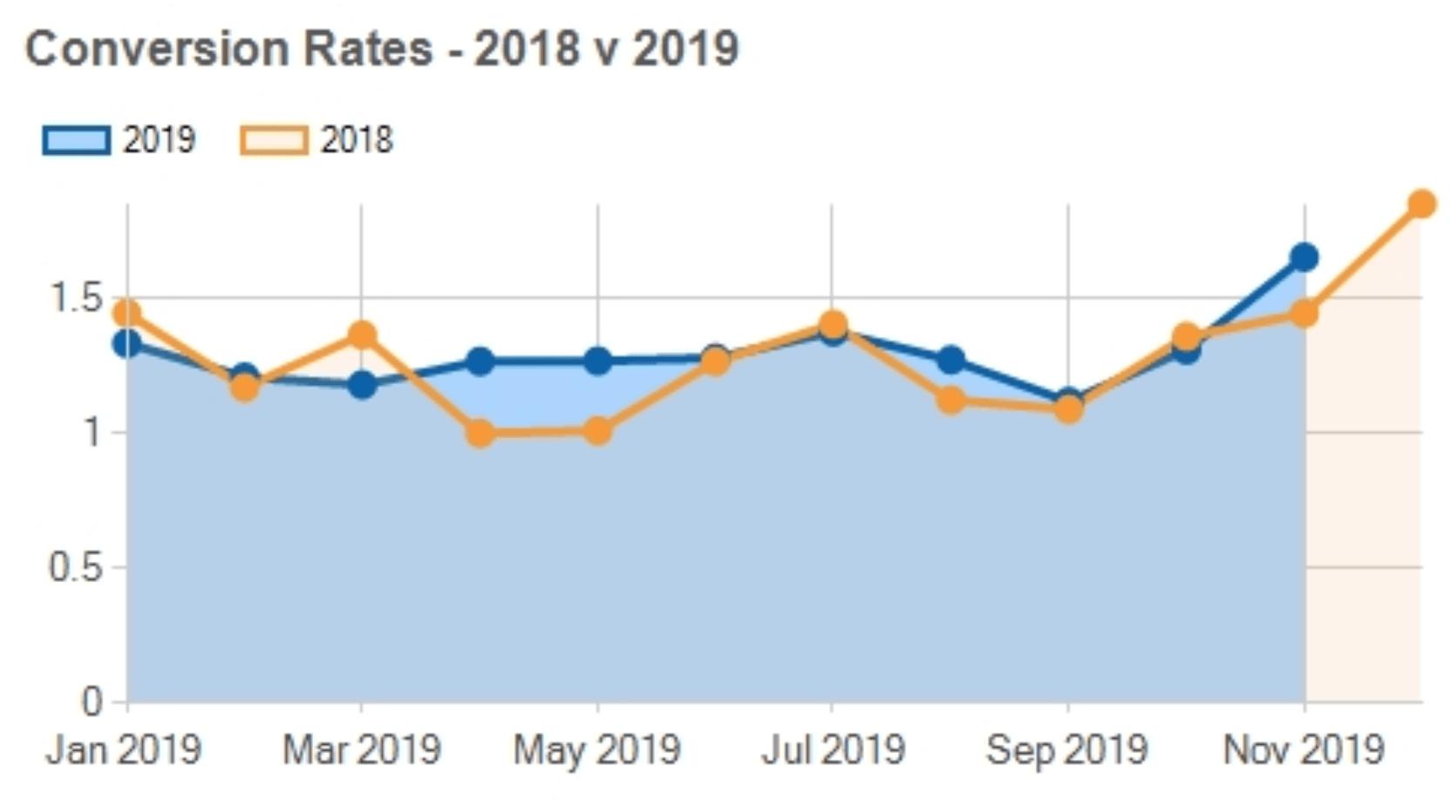 Изменения конверсий интернет-магазинов одежды в 2018 и 2019 году