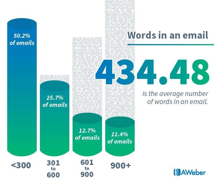 Сколько слов в средней рассылке по версии Aweber