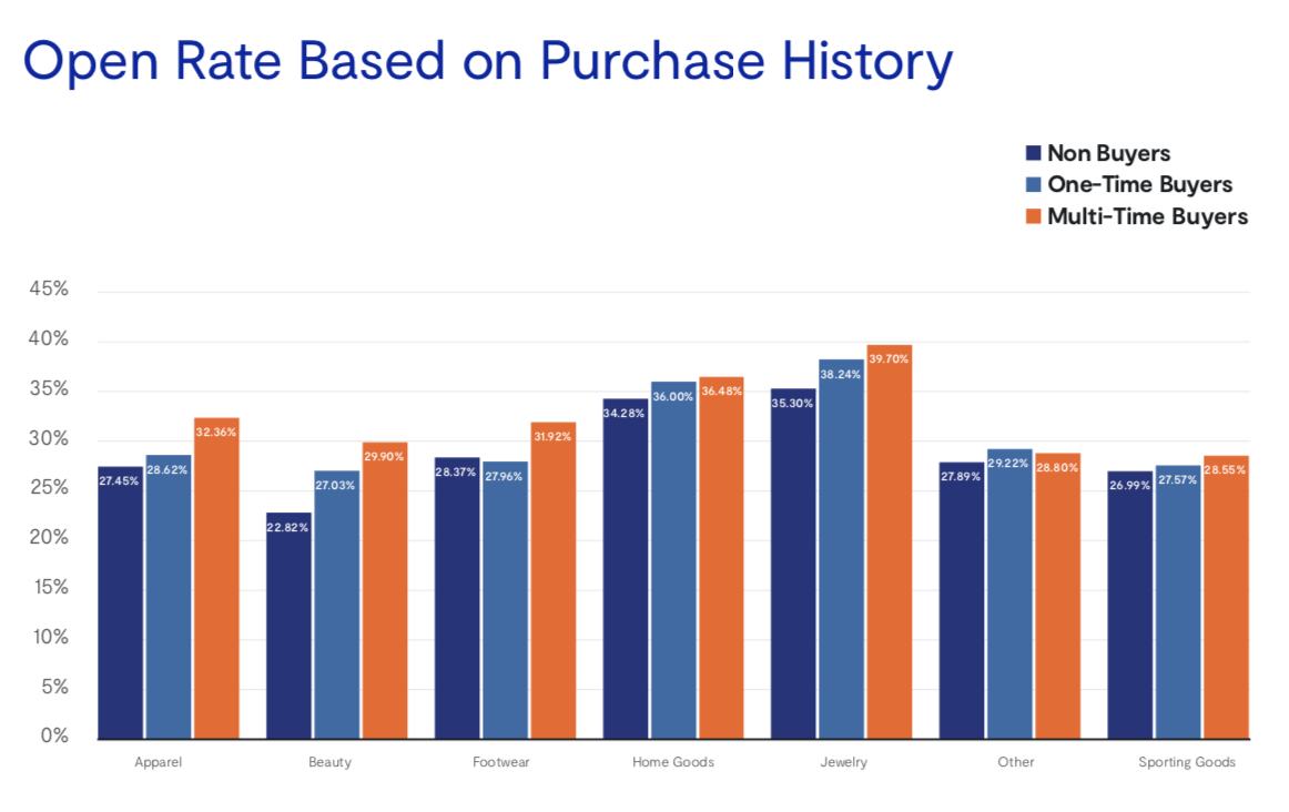 OR по разным категориям и количеству покупок на одного покупателя. Ювелирные изделия бьют рекорды :)