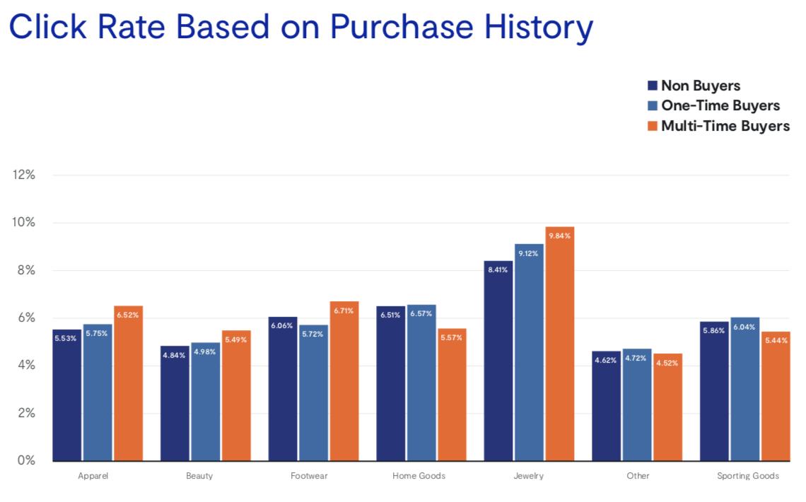 CTR на основе количества покупок и категории. Самые большие показатели также и у ювелирных изделий.