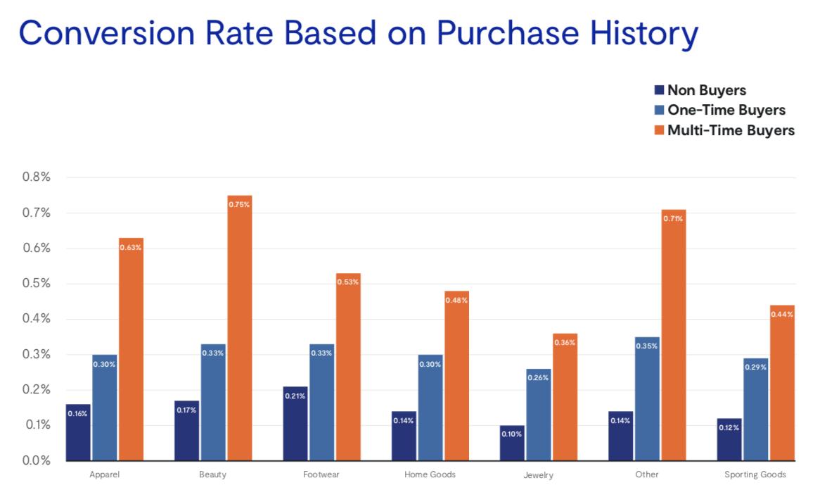 Конверсия на основе количества и категории покупок