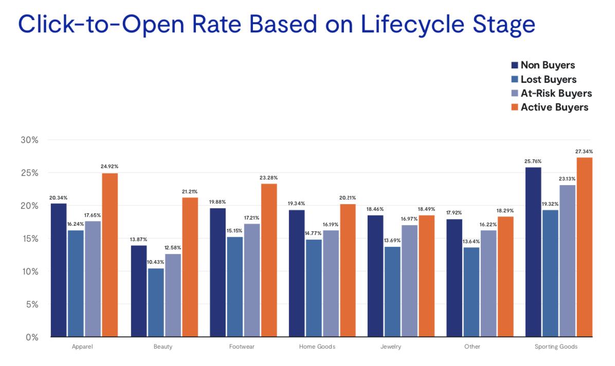 CTOR в зависимости от этапа жизненного цикла, количества покупок, категории товаров