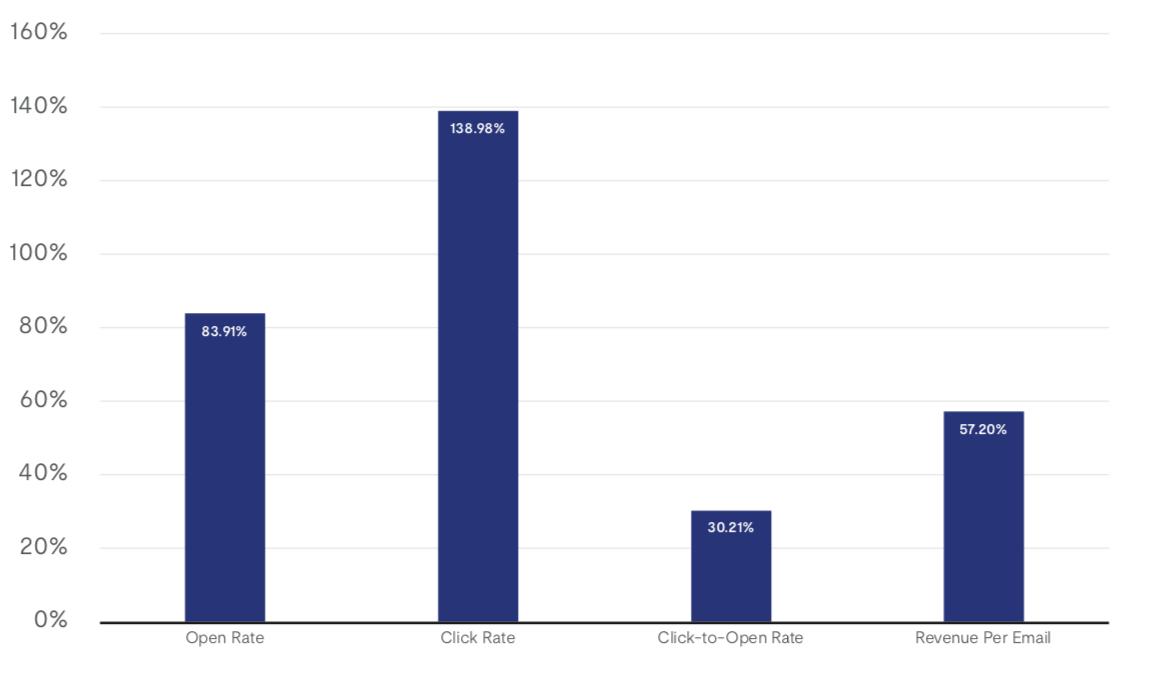 На сколько персонализированные письма эффективнее статических для 4-х основных показателей рассылок: OR, СTR, CTOR, Доход с письма