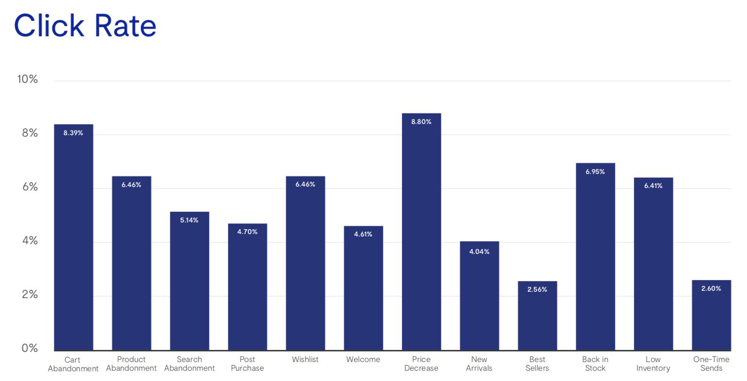 Уровень CTR — самый высокий у письма о снижении цены и у брошенных корзин
