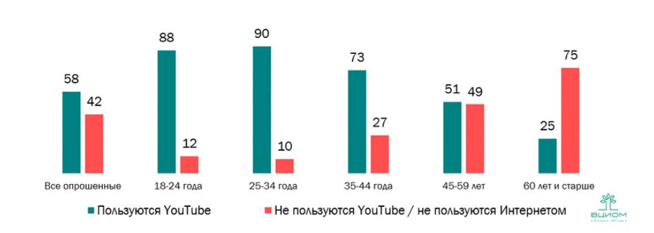 Как люди разных возрастов смотрят YouTube