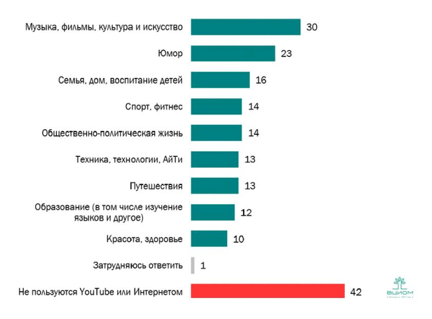 Темы роликов, популярные среди зрителей