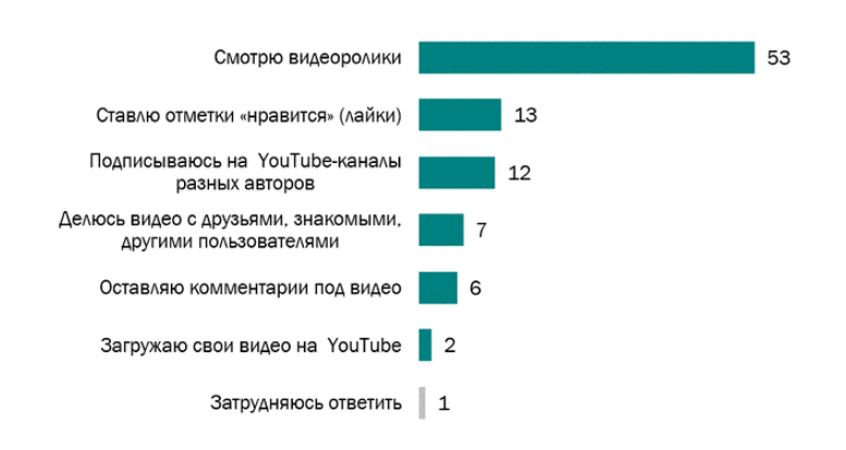Что пользователи делают на YouTube