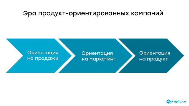 Эволюция стратегий продвижения
