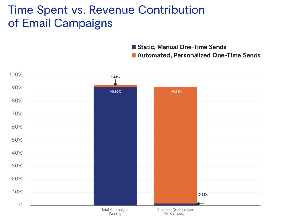Соотношение потраченного времени (левый график) и дохода (правый график) для ручных и автоматических писем