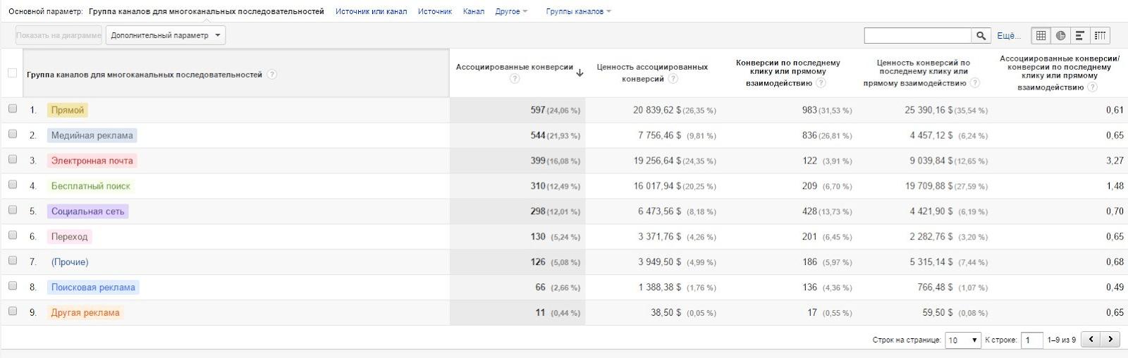 Пример отчета по ассоциированным конверсия в Google Analytics.