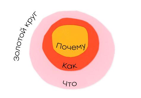 золотой круг