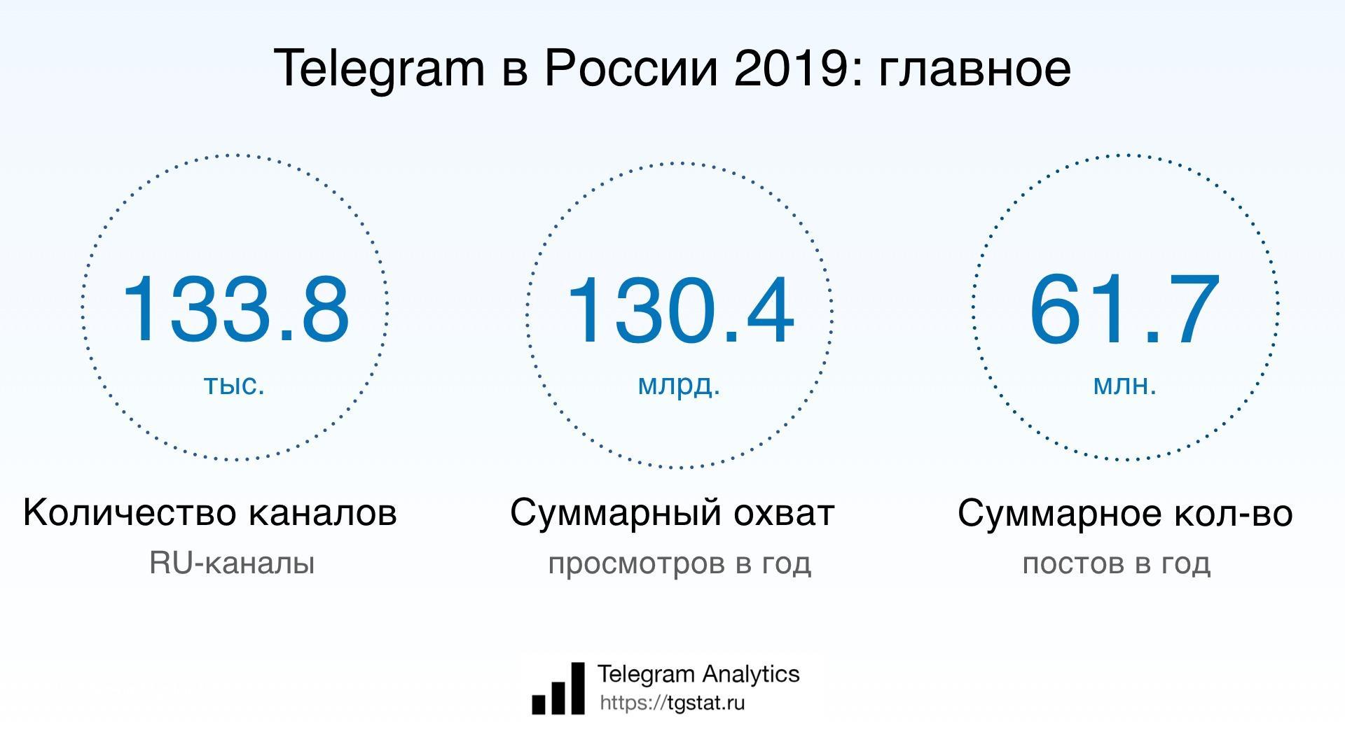 Охват каналов на площадке Telegram