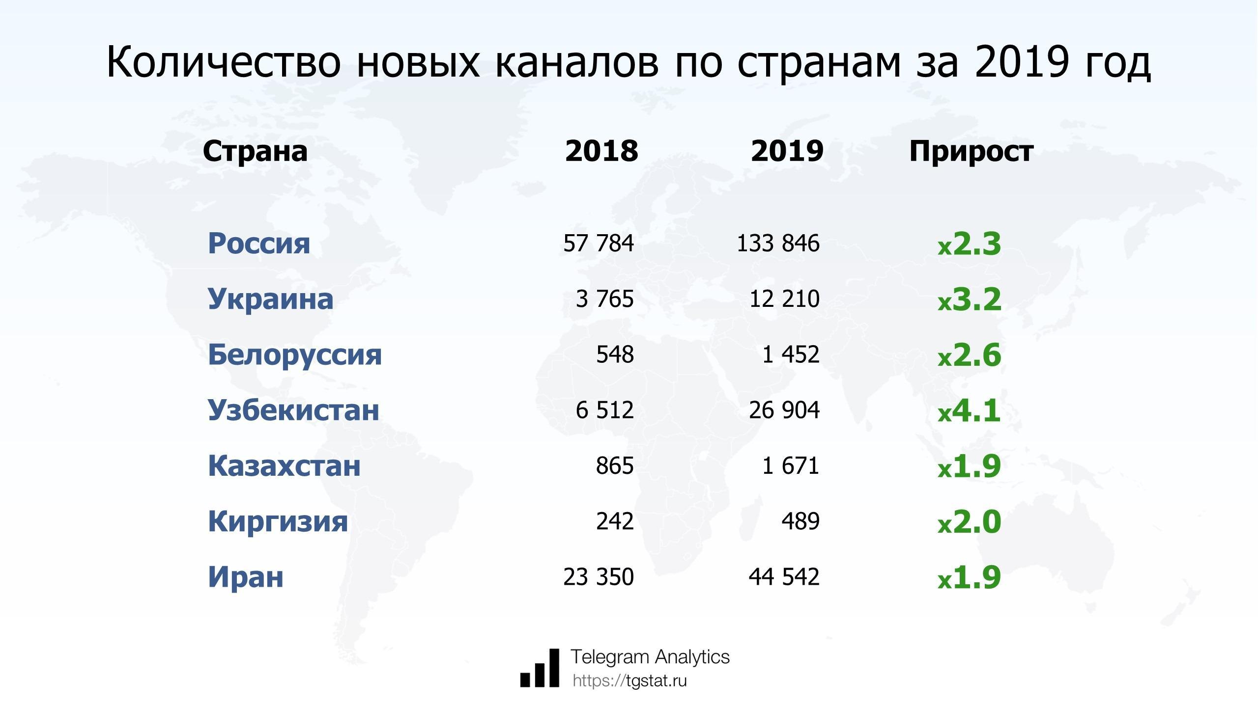 Распределение новых каналов по регионам