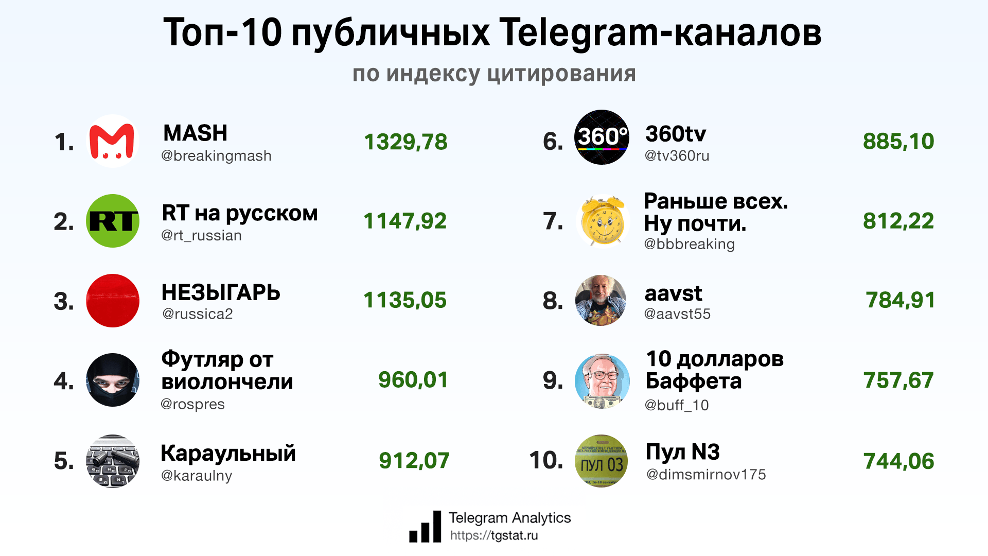 Топ-10 каналов Telegram за 2019