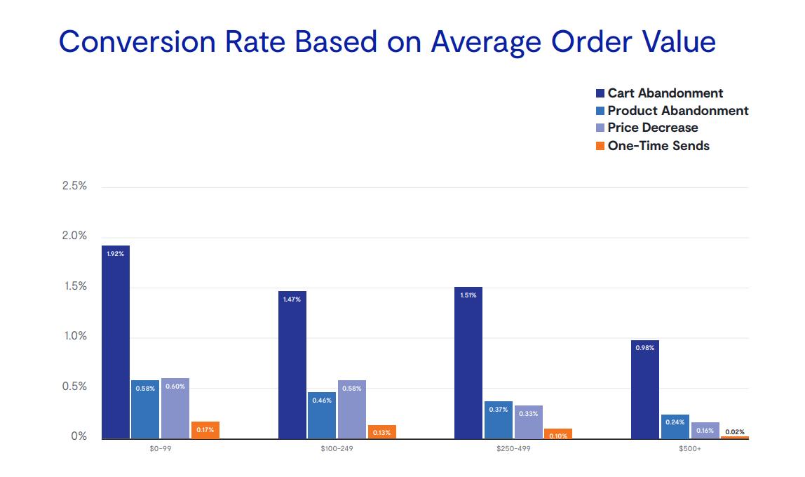 Конверсия в зависимости от средней стоимости заказа